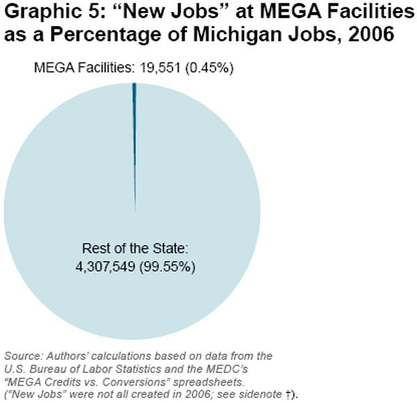 Michigan economy graph S2009-06-graphic5