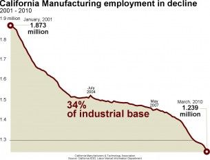 California Manufacturing Decline