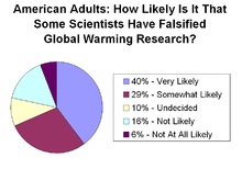 220px-Public_opinion_on_falsified_global_warming_research