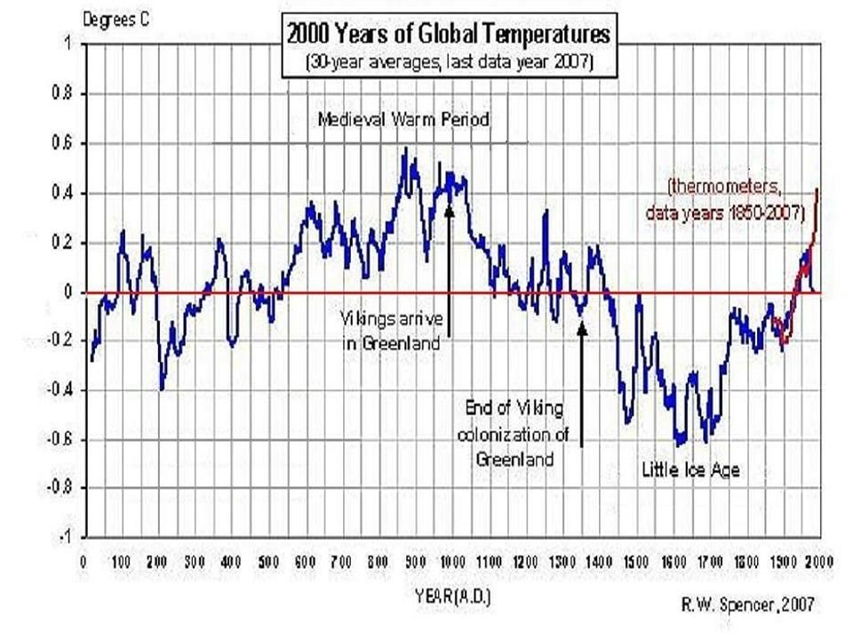Global temperatures history