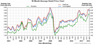 Gas prices, 2004-2012, chart