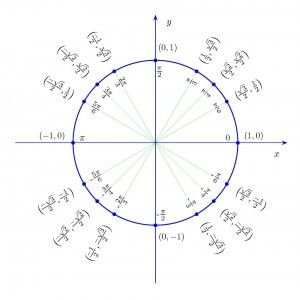 how to learn the unit circle