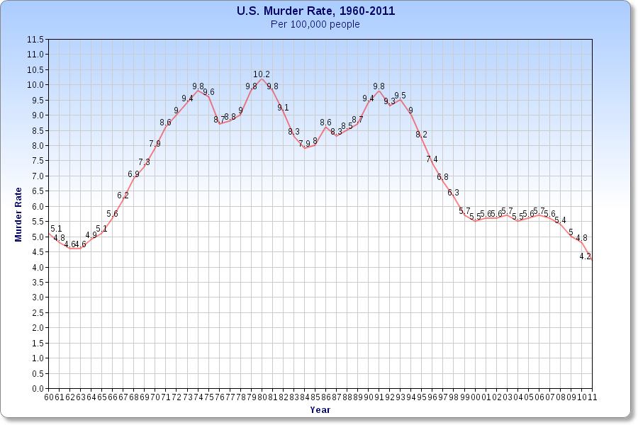 Here is the chart of the u s murder rate per 100 000 population 2011