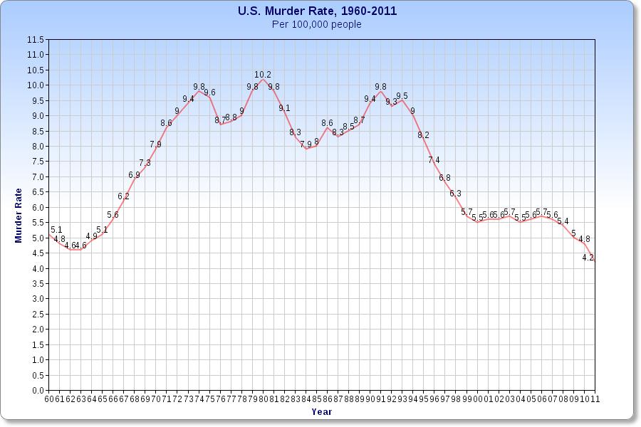 Taux d'homicides aux É-U 1960-2011