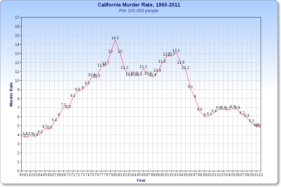 Murder rate, California, 1960-2011