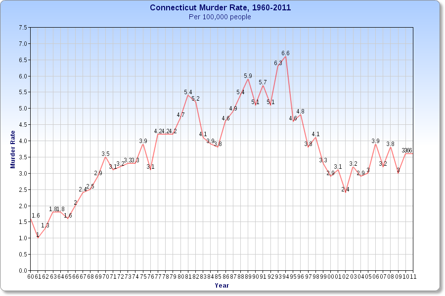 Murder rate, Connecticut, 1960-2011