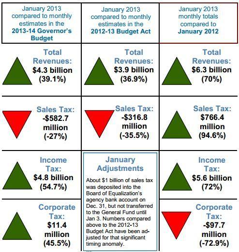 California tax chart, Jan. 2013
