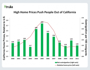 HomePrices_Migration_California1