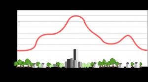 urban heat island profile, wikipedia