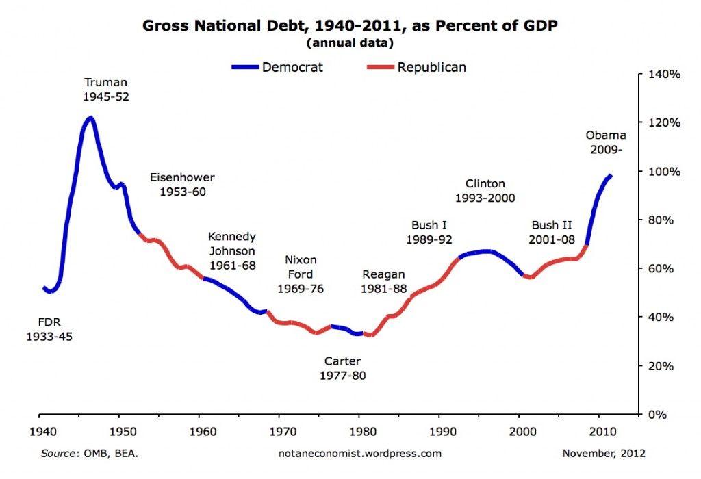 National Debt - GDP