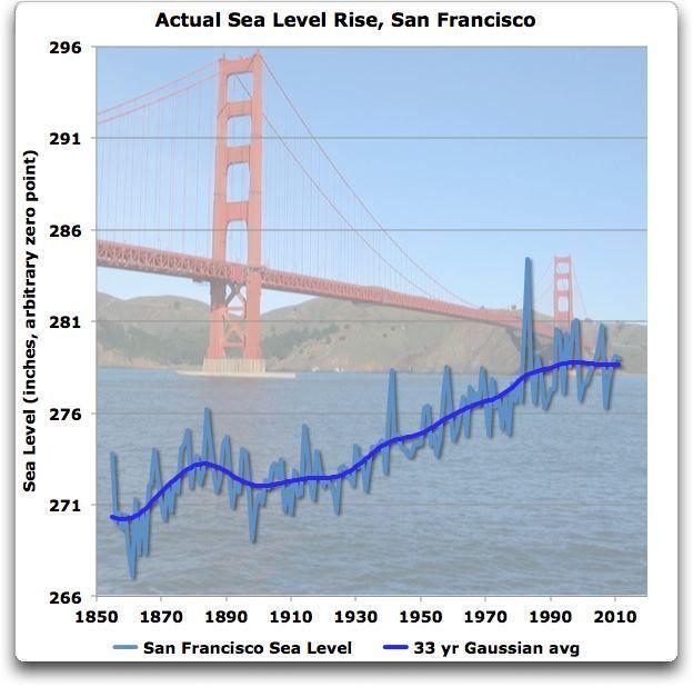 San Francisco Sea Levels