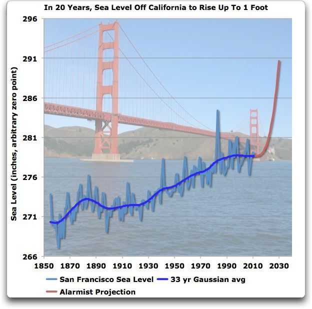 San Francisco Sea levels alarmist