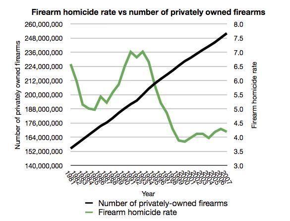 Firearm homicide rate