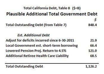 High California debt estimate