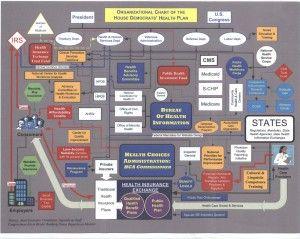 Obamacare bureaucracy chart