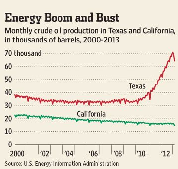 Texas and California oil production