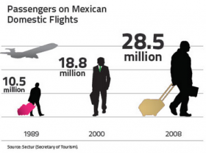 Mexican domestic flights chart