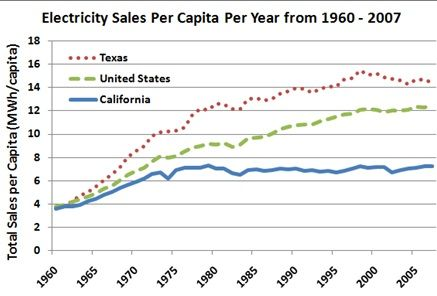 electricity sales per capita