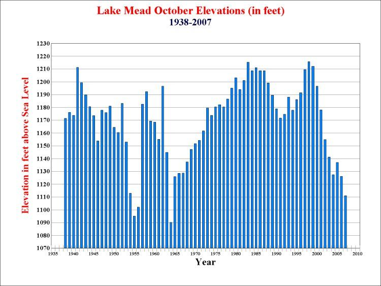 Lake Mead October elevations