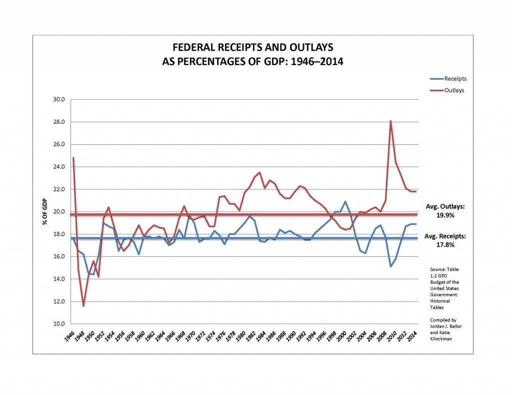 Federal receipts and outlays'