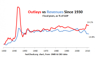 Outlays vs Revenues Since 1930(1)