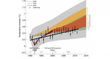 Now UN says global warming exaggerated