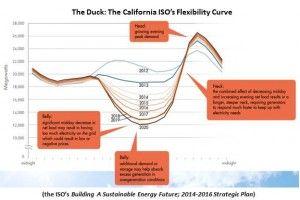 California ISO's flexibility curve