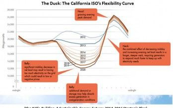 CA's green energy swan turning into ugly duckling