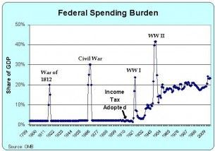 federal-spending-1789-2012