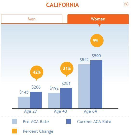 ACA California, Women