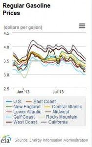 Regular gasoline prices eia, 2013