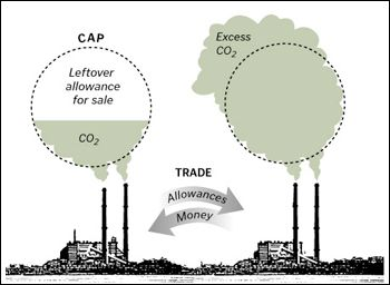 compare carbon taxes with emission trading Why emissions trading is more effective than a carbon tax  advantages of  emissions trading are:  to compare the two systems.
