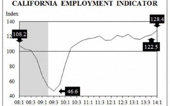 CA jobs growth continues strong