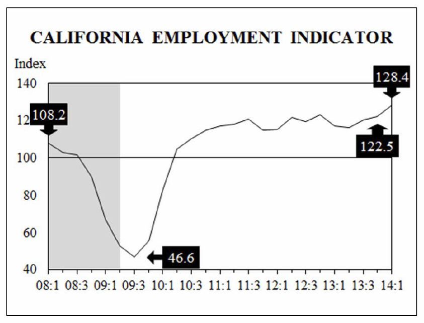 Chapman Employment Indicator