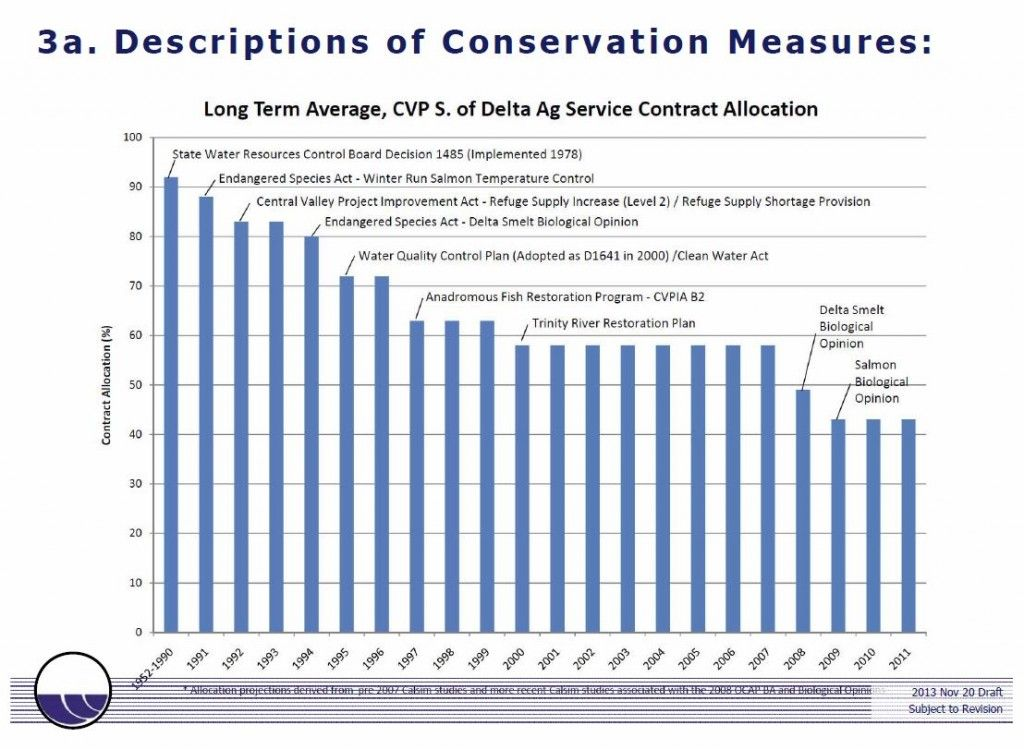 Delta Conservation Measures