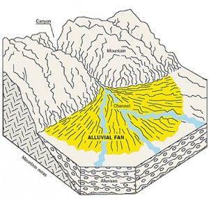 Alluvial fan