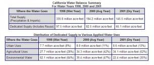 California Water Balance Summary chart