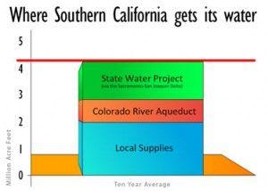 California water chart, Metropolitan Water Distrrict
