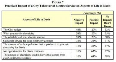 Poll: Davis voters oppose socializing electricity