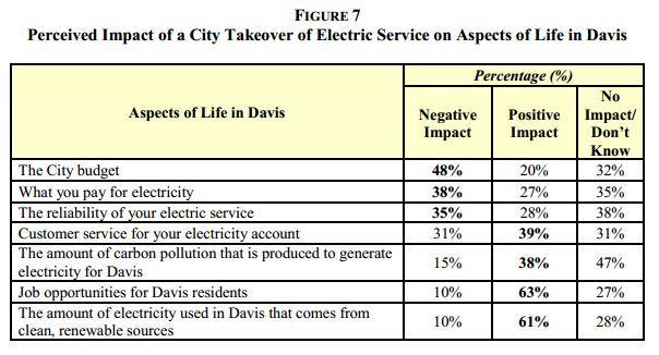 Davis electricity, Figure 7