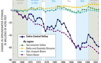 Gov. Brown, Legislature push groundwater regulation