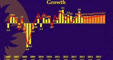 Cal Lutheran: State growth anemic next 2 years