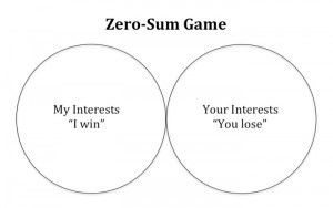 zero-sum-game