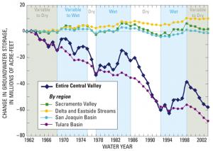 Groundwater chart