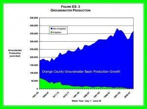 Orange County groundwater production_c