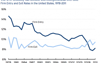 Taxes, regs clog new biz formation in USA, CA