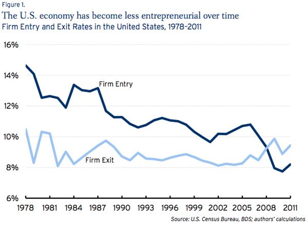 Business dynamism Brookings