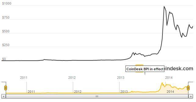Bitcoin coindesk, June 30, 2014