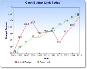 Gann Limit 2014