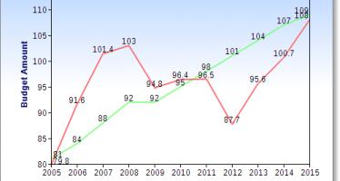 Chart shows Brown budget follows Gann Limit